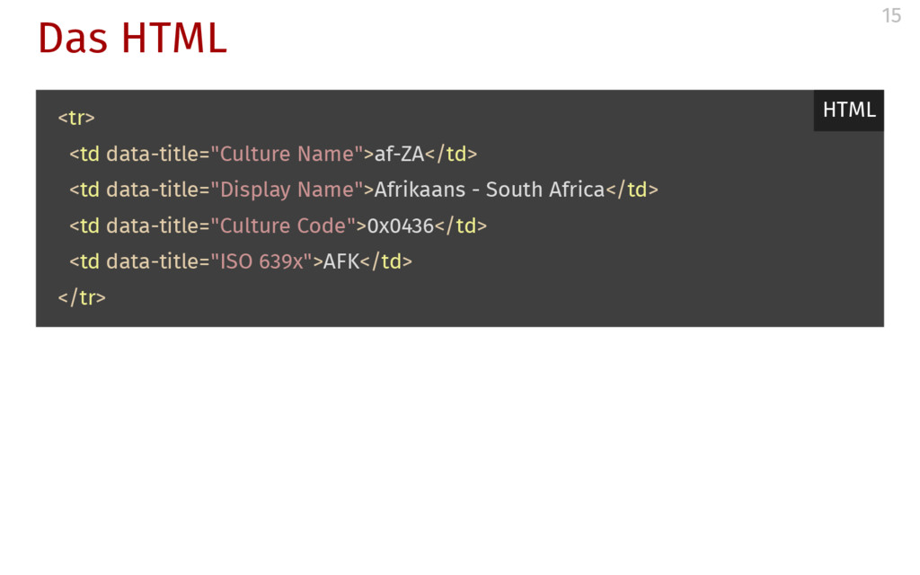 "Das HTML <tr> <td data-title=""Culture Name"">af-..."