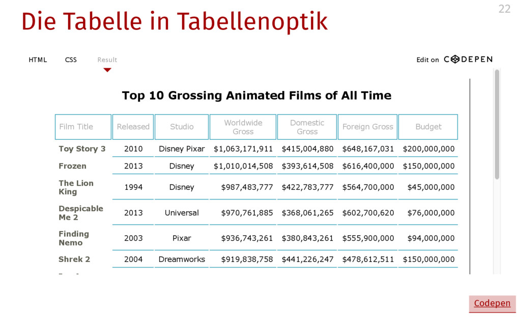 Die Tabelle in Tabellenoptik Top 10 Grossing An...