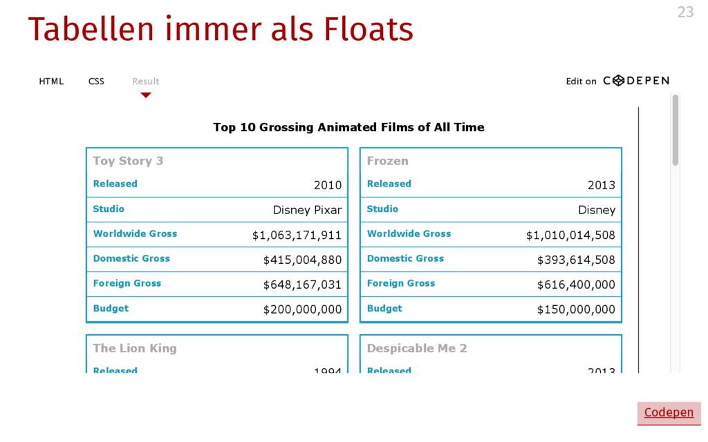 Tabellen immer als Floats Released Studio World...