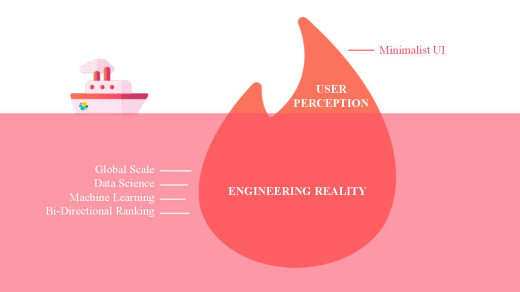 USER PERCEPTION ENGINEERING REALITY Minimalist ...