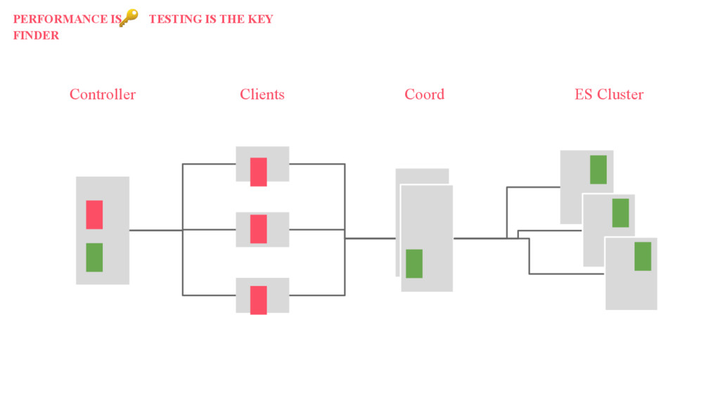 Controller Clients Coord ES Cluster PERFORMANCE...