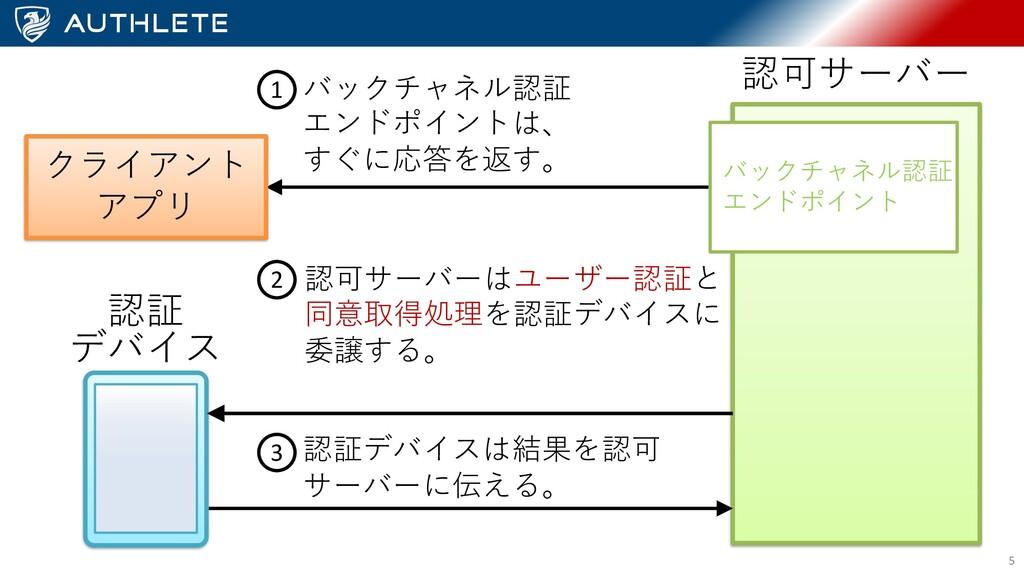 5 バックチャネル認証 エンドポイント クライアント アプリ 認可サーバー 認証 デバイス バ...