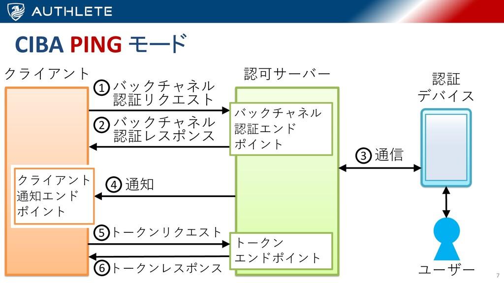7 認可サーバー クライアント 通知 バックチャネル 認証エンド ポイント クライアント 通知...