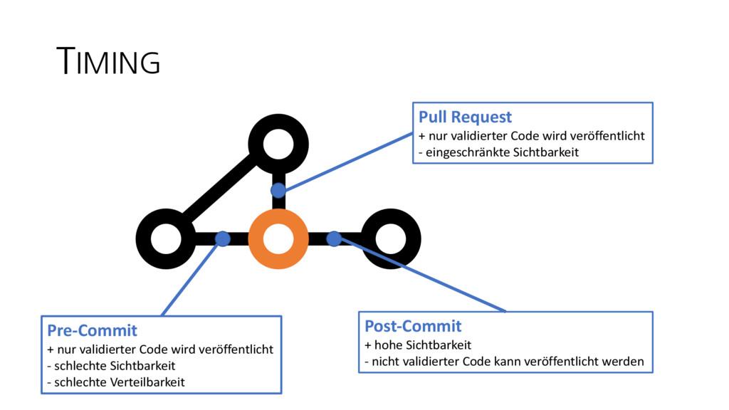 TIMING Pull Request + nur validierter Code wird...