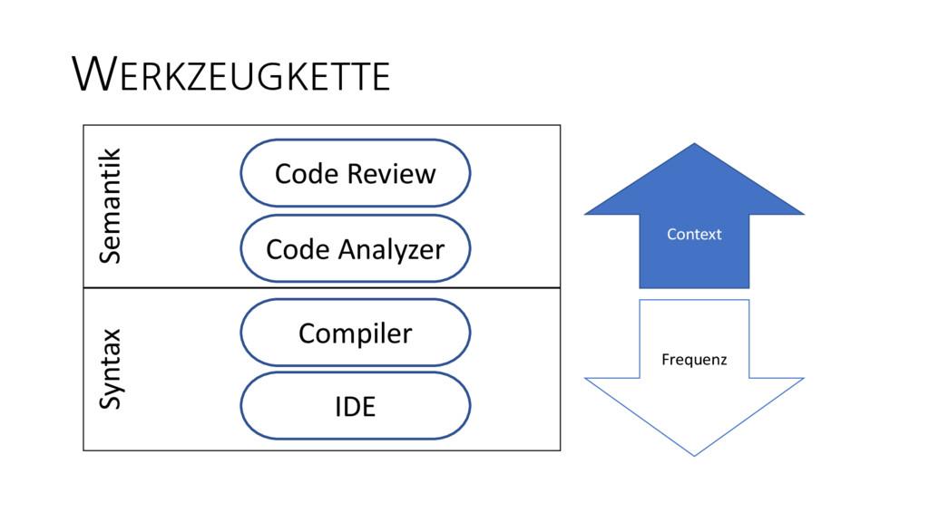 Semantik Syntax WERKZEUGKETTE Code Review Code ...