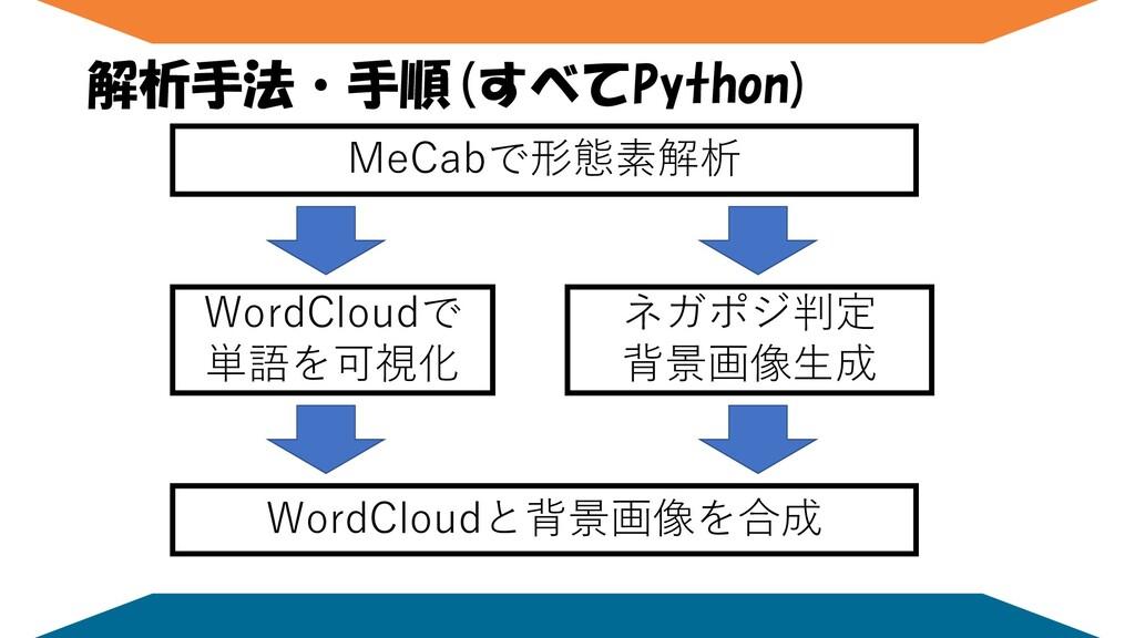 解析手法・手順(すべてPython) MeCabで形態素解析 WordCloudで 単語を可視...