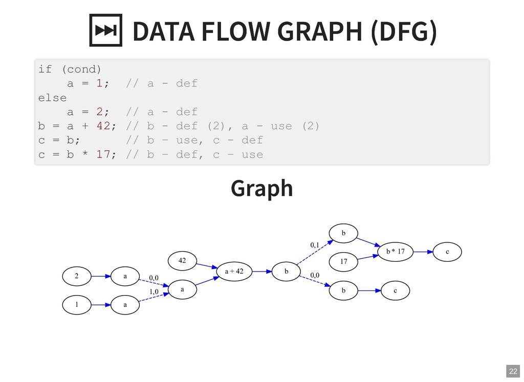 ⏭ DATA FLOW GRAPH (DFG) ⏭ DATA FLOW GRAPH (DFG)...