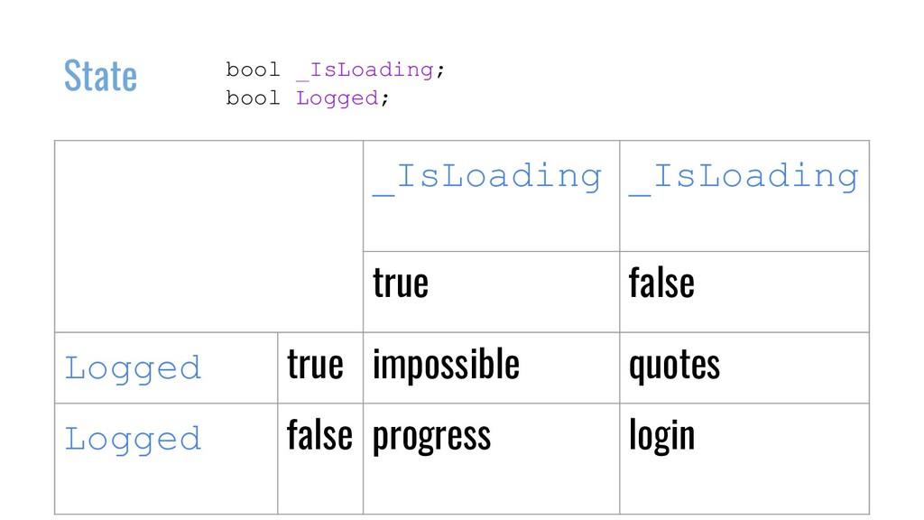 bool _IsLoading; bool Logged; State _IsLoading ...