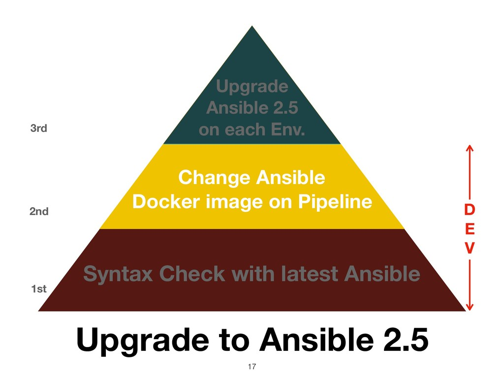 Syntax Check with latest Ansible 1st Change Ans...