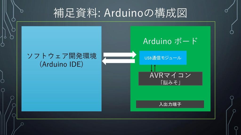 補足資料: Arduinoの構成図 ソフトウェア開発環境 (Arduino IDE) Ardu...