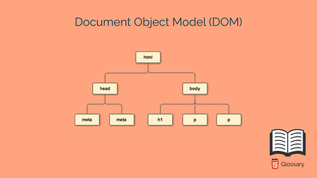 Document Object Model (DOM)