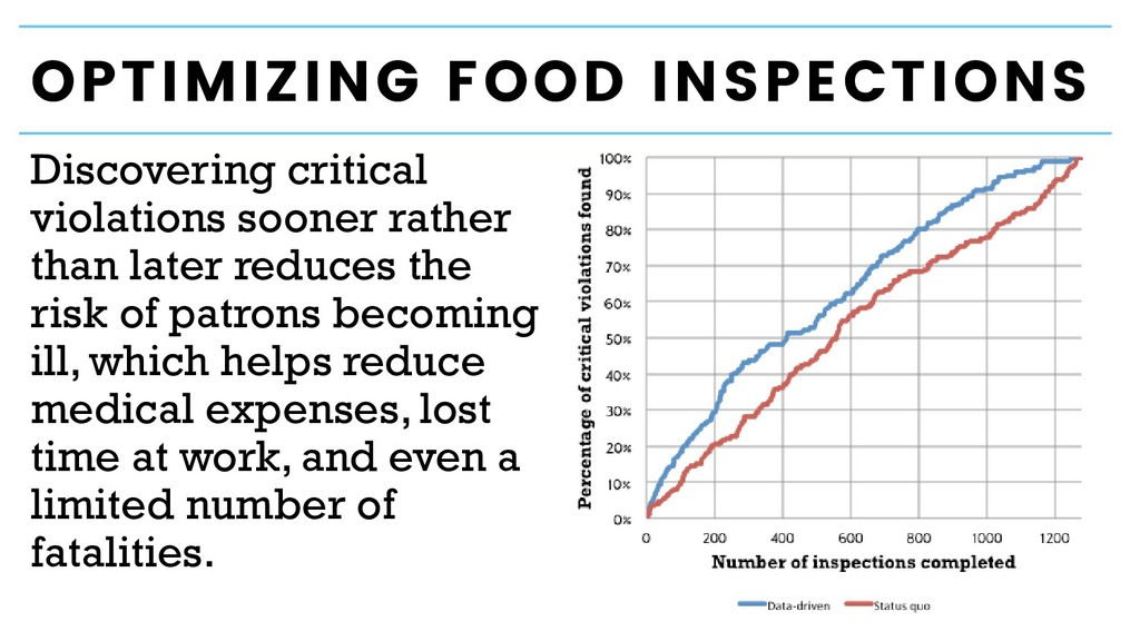 OPTIMIZING FOOD INSPECTIONS Discovering critica...