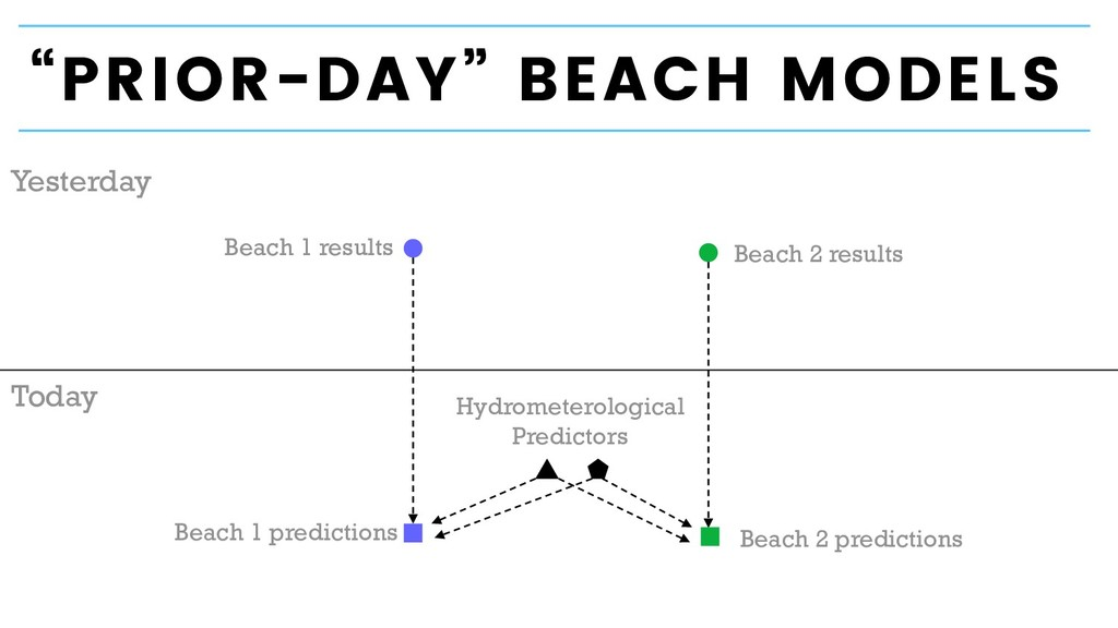 Today Yesterday Beach 2 results Hydrometerologi...