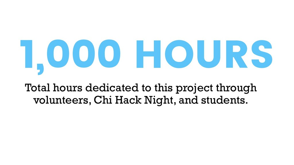 Total hours dedicated to this project through v...