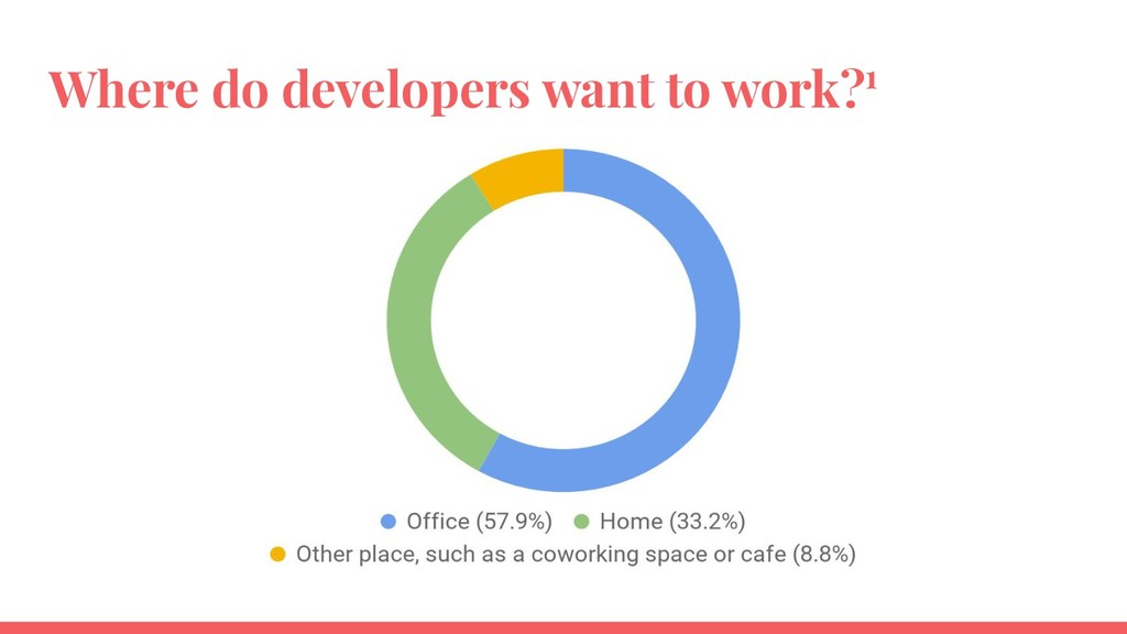 Where do developers want to work?1