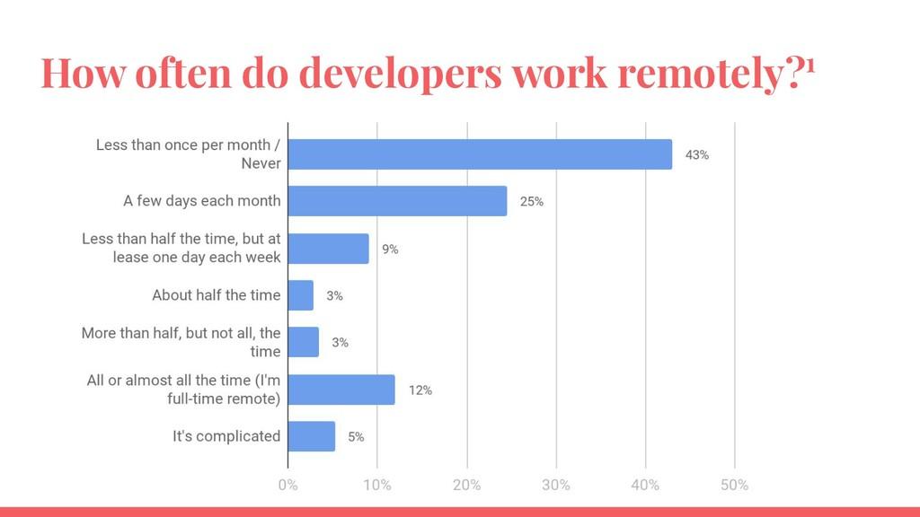 How often do developers work remotely?1