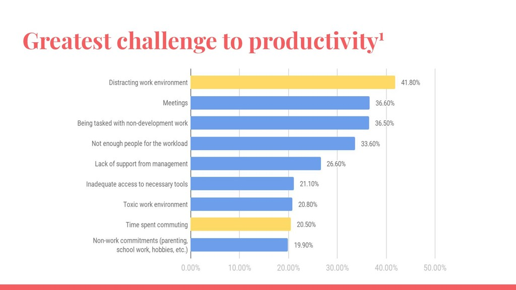 Greatest challenge to productivity1