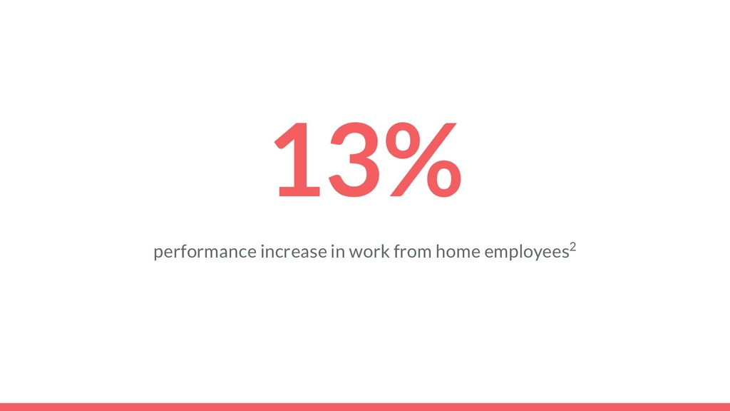 13% performance increase in work from home empl...