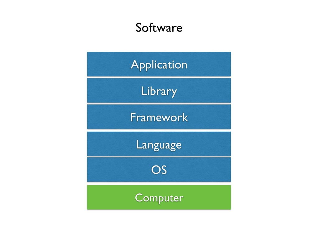 OS Framework Application Library Software Compu...