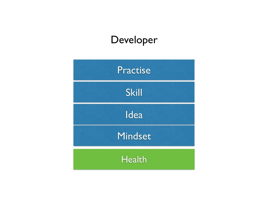 Mindset Idea Practise Skill Developer Health