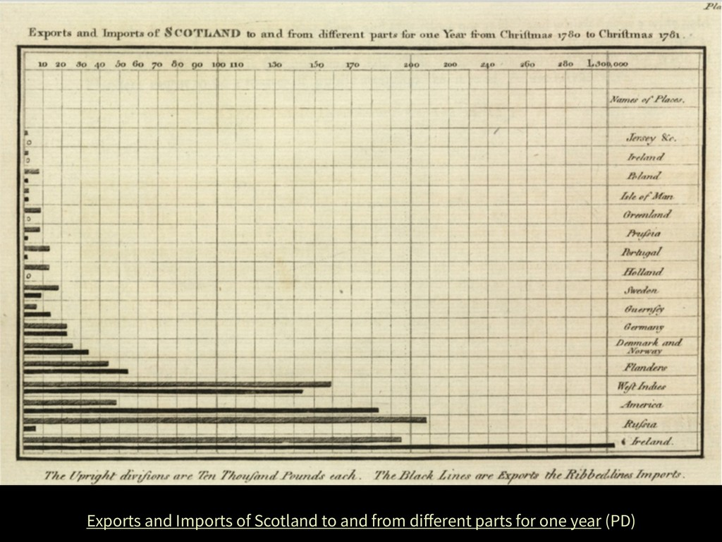 Exports and Imports of Scotland to and from diff...