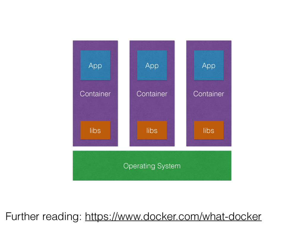 Operating System Container Container Container ...