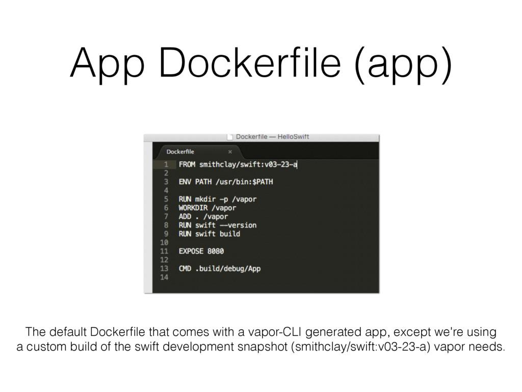 App Dockerfile (app) The default Dockerfile that ...