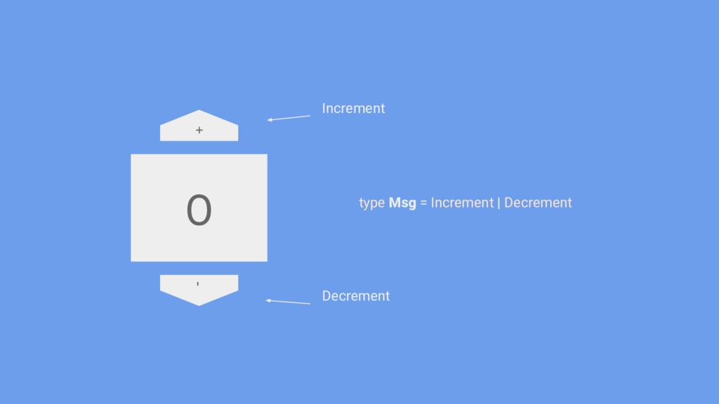 type Msg = Increment   Decrement Increment Decr...