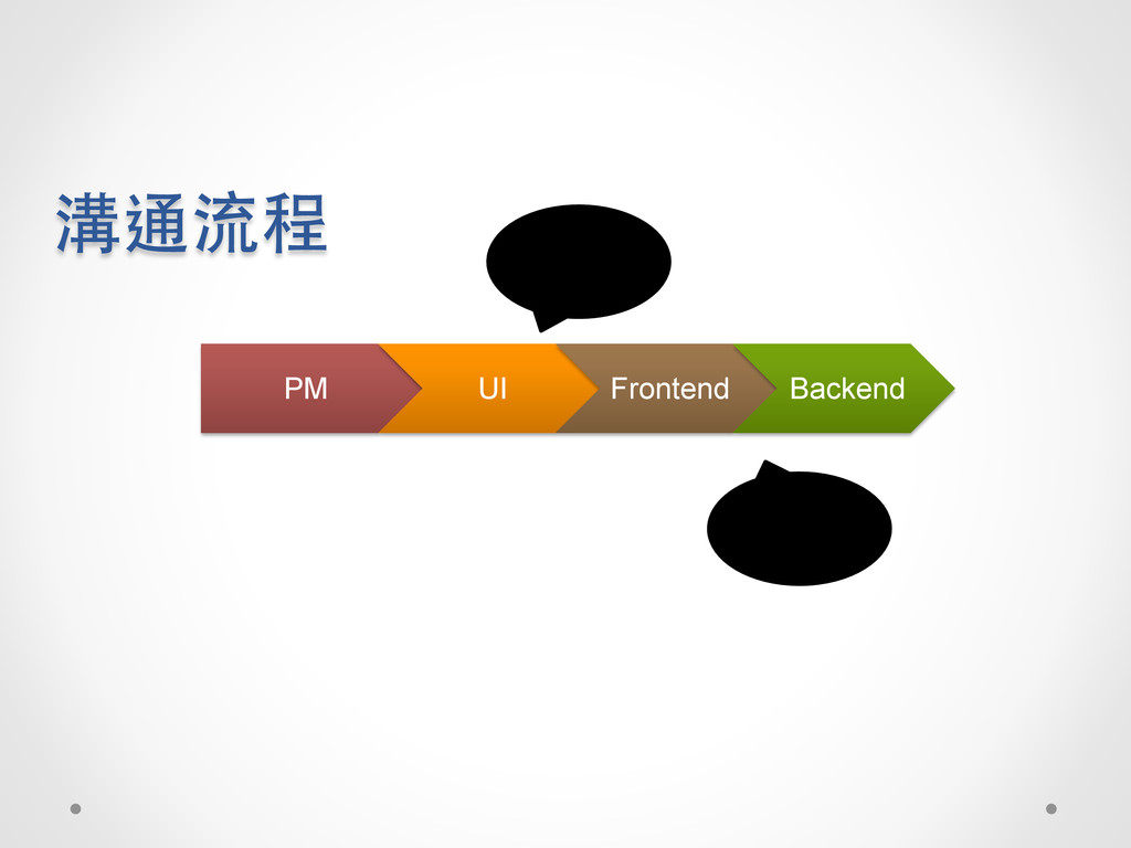 PM UI Frontend Backend 溝通流程