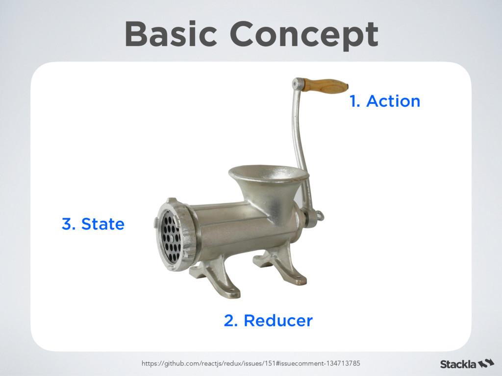 Basic Concept 1. Action 2. Reducer 3. State htt...