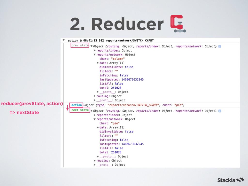 2. Reducer reducer(prevState, action) => nextSt...