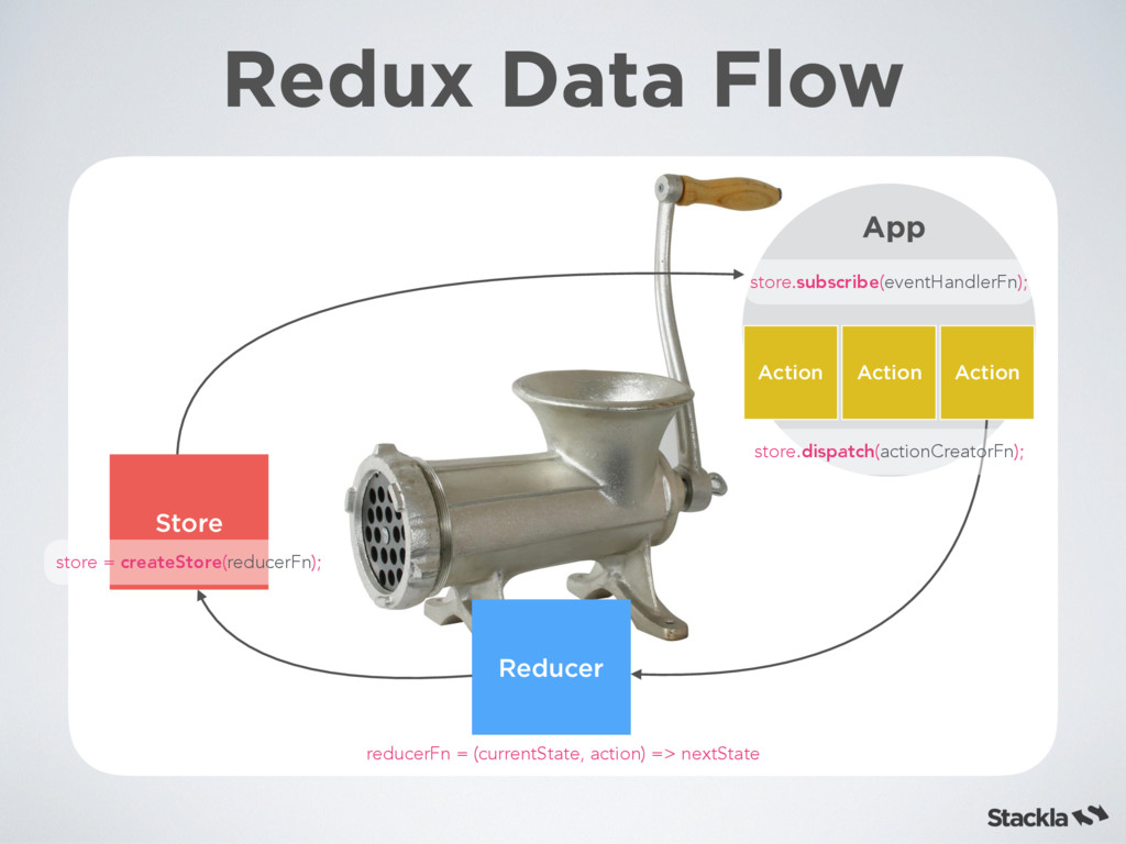 Redux Data Flow Reducer Store Action Action Act...