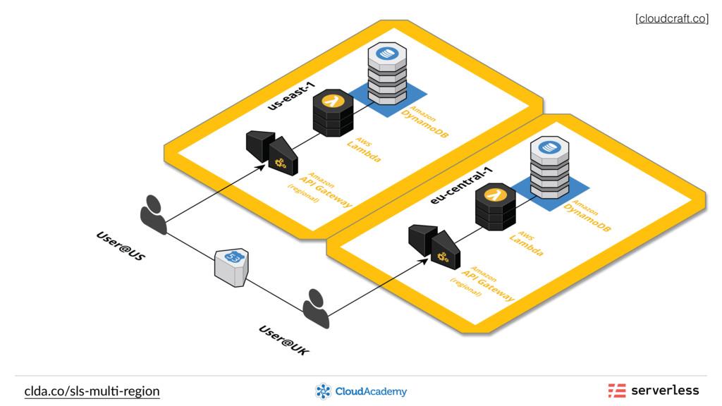 clda.co/sls-mul,-region [cloudcraft.co]