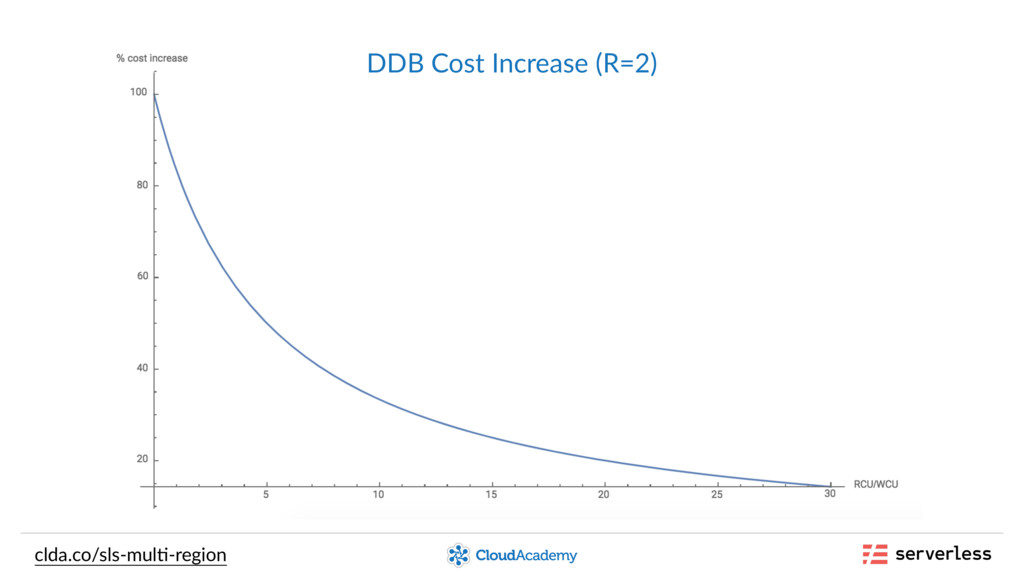 clda.co/sls-mul,-region DDB Cost Increase (R=2)