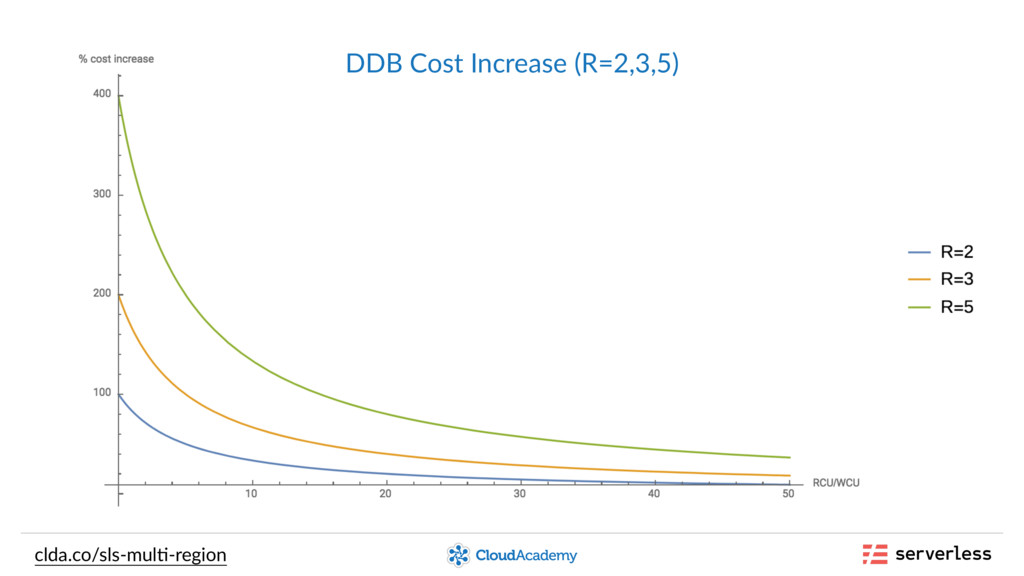 clda.co/sls-mul,-region DDB Cost Increase (R=2,...