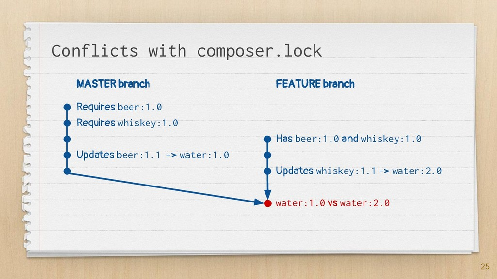 Conflicts with composer.lock 25 MASTER branch R...