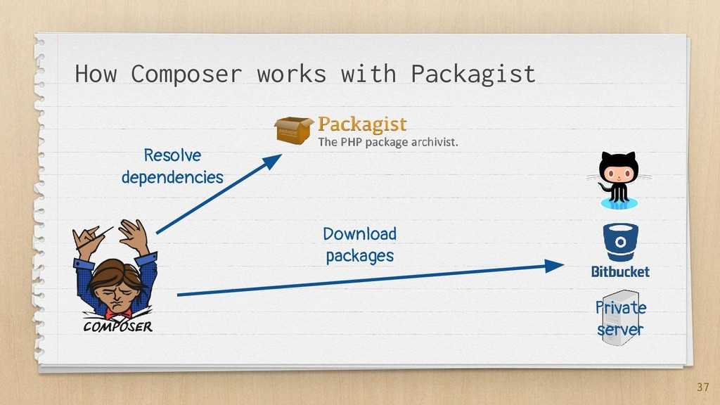 37 How Composer works with Packagist Resolve de...