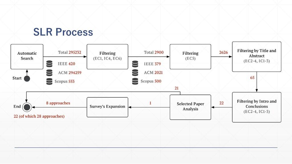 SLR Process