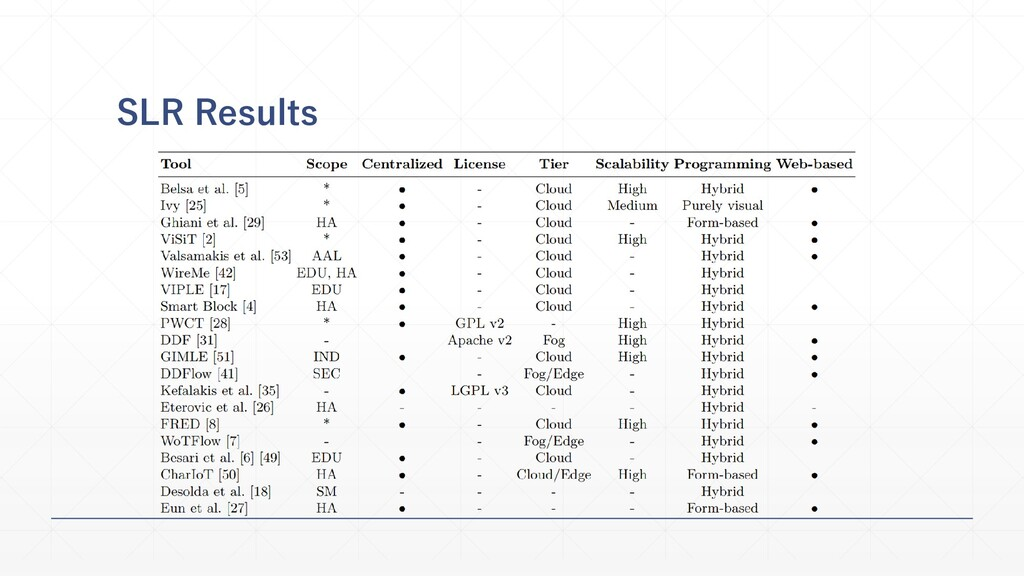 SLR Results