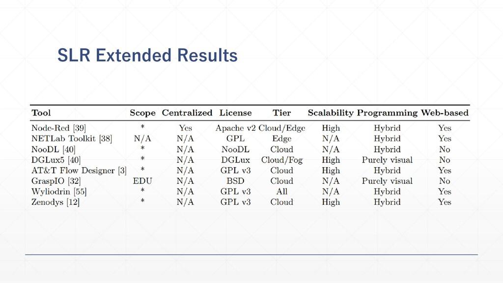 SLR Extended Results