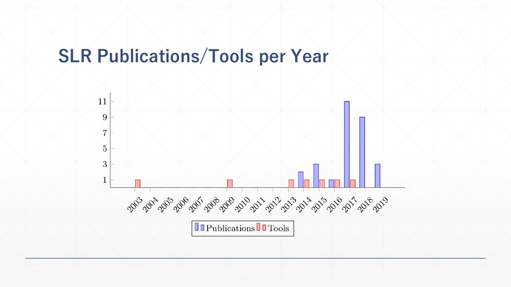 SLR Publications/Tools per Year