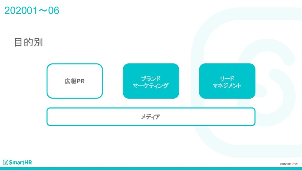 CONFIDENTIAL 202001~06 目的別 メディア 広報PR ブランド マーケティ...
