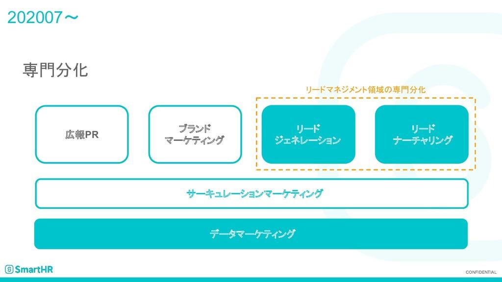 CONFIDENTIAL 202007~ 専門分化 サーキュレーションマーケティング 広報PR...