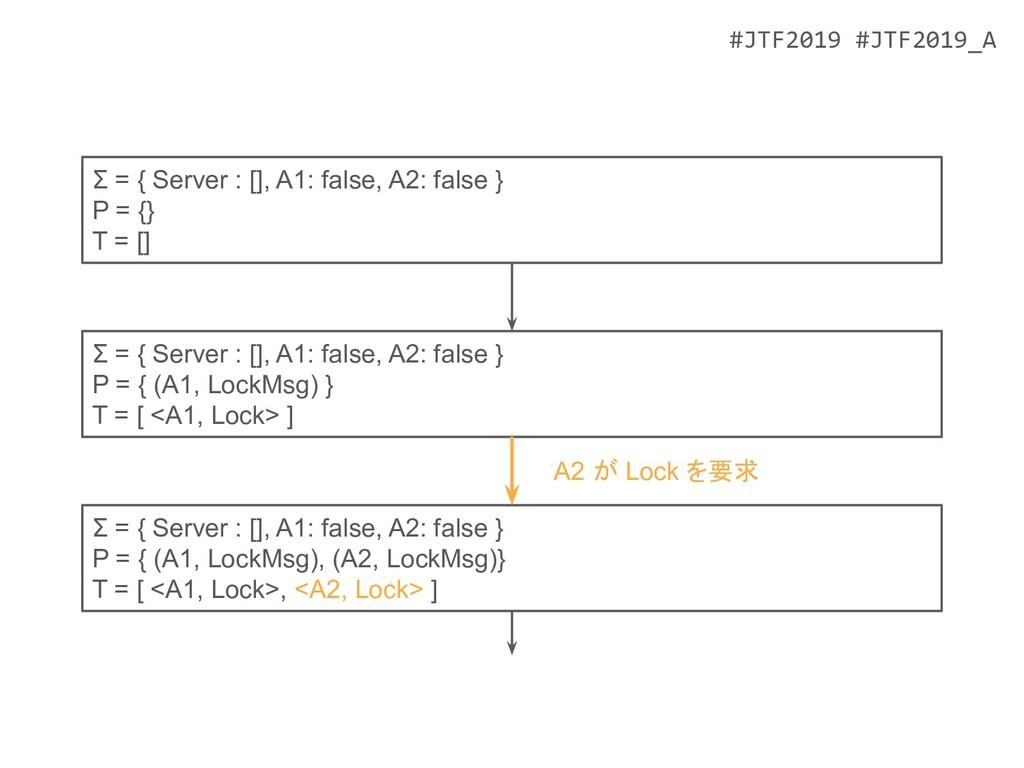 #JTF2019 #JTF2019_A Σ = { Server : [], A1: fals...