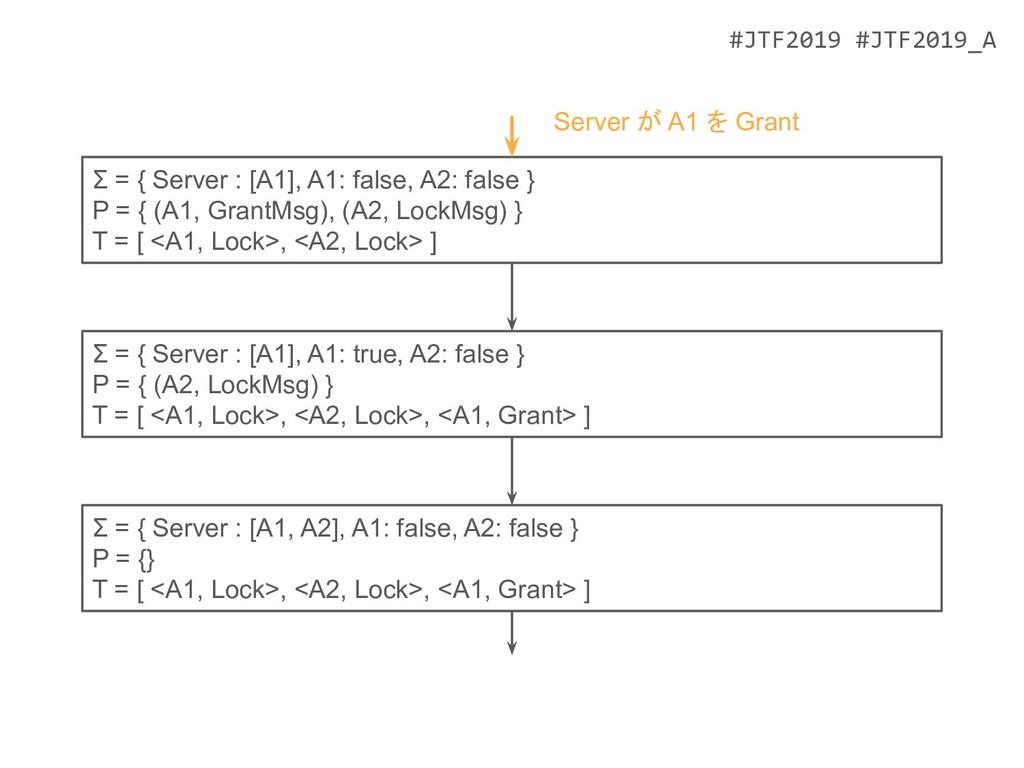 #JTF2019 #JTF2019_A Σ = { Server : [A1, A2], A1...