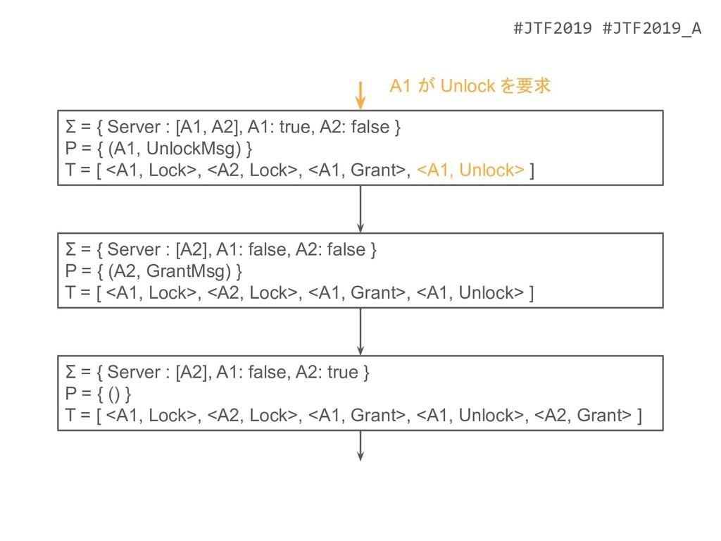 #JTF2019 #JTF2019_A Σ = { Server : [A2], A1: fa...