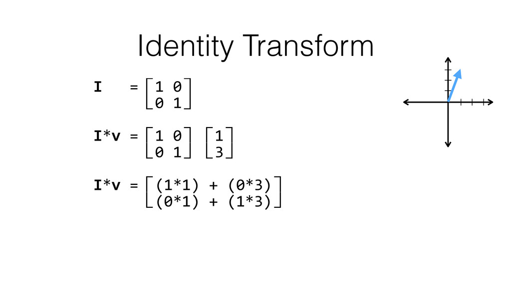 Identity Transform I   =⽷1 0⽹  ...