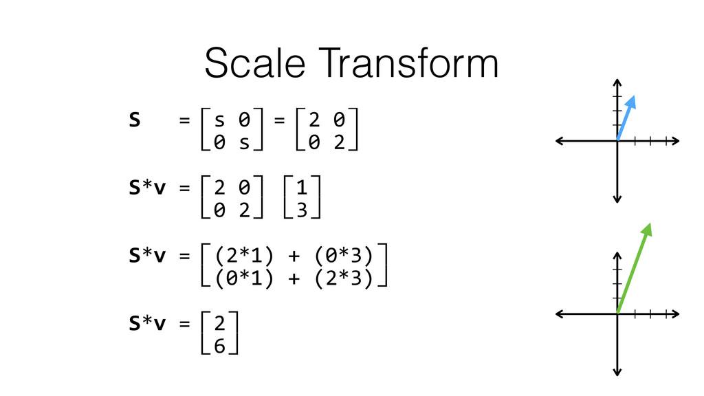 Scale Transform S   =⽷s 0⽹=⽷2 0⽹...