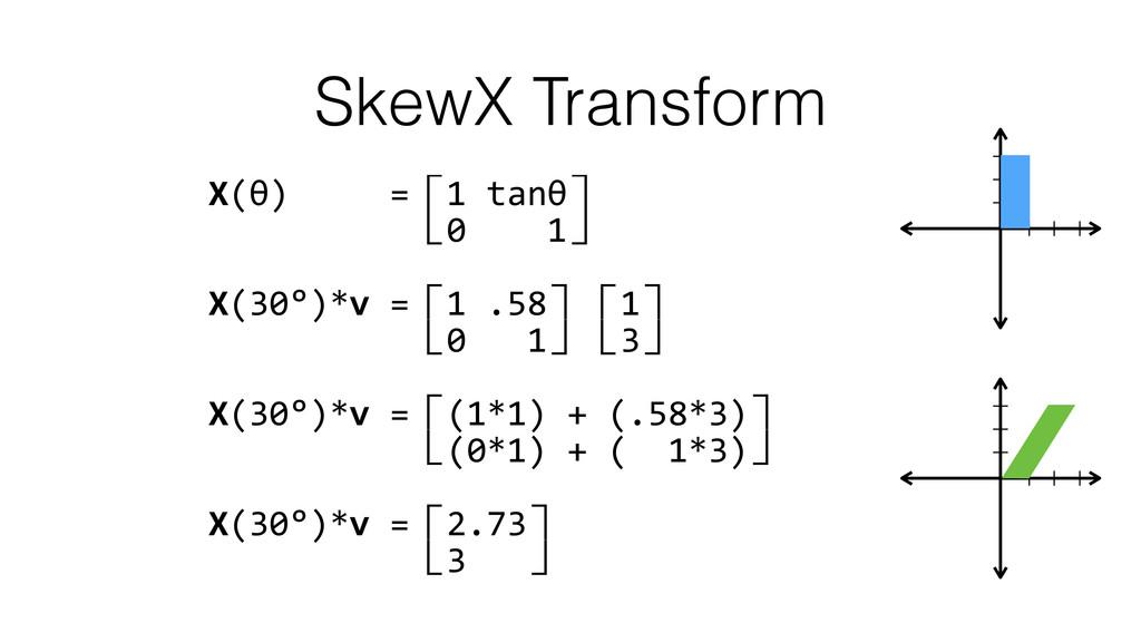 SkewX Transform X(θ)     =⽷1 ...