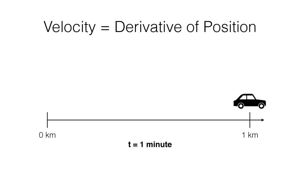 Velocity = Derivative of Position 0 km 1 km t =...